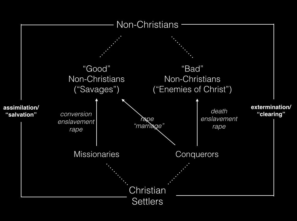 Blog Challenging Christian Hegemony